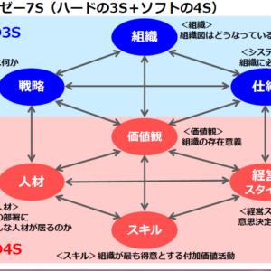 マッキンゼーの7S
